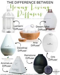 Diffuse Oils